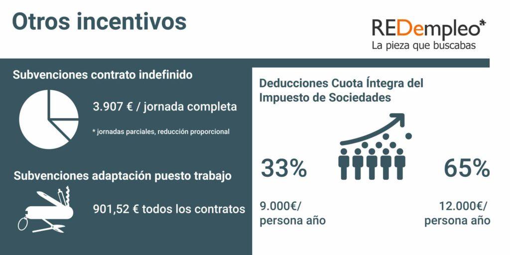 Infografía con información sobre incentivos a la contratación de personas con discapacidad