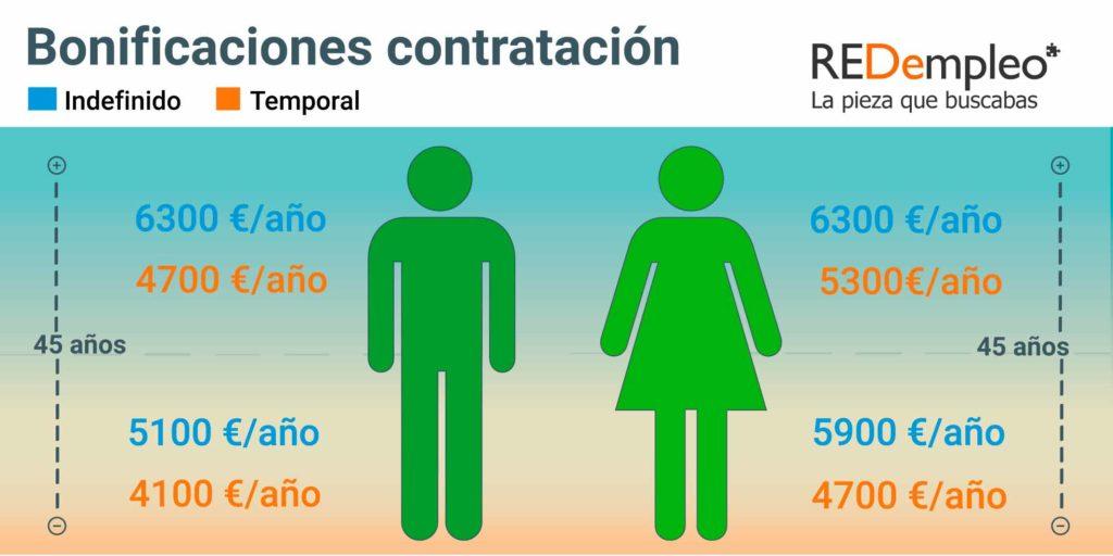 Infografía con datos sobre Bonificaciones a la contratación de personas con discapacidad