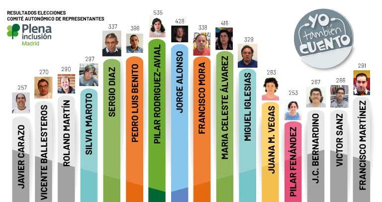 Resultados Electorales Comité Representantes Plena Madrid 2020