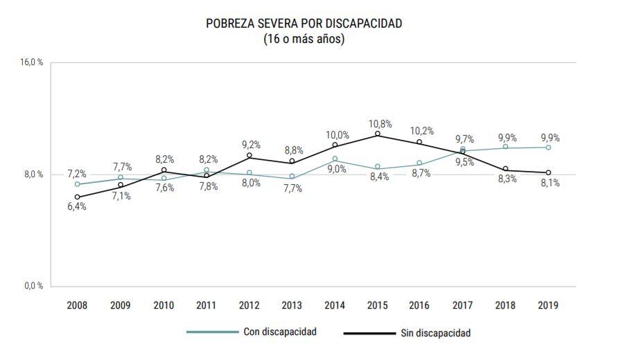 gráfico evolución pobreza discapacidad