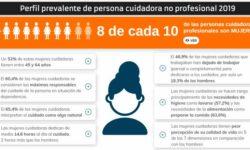 datos del informe relativos al perfil de la persona cuidadora