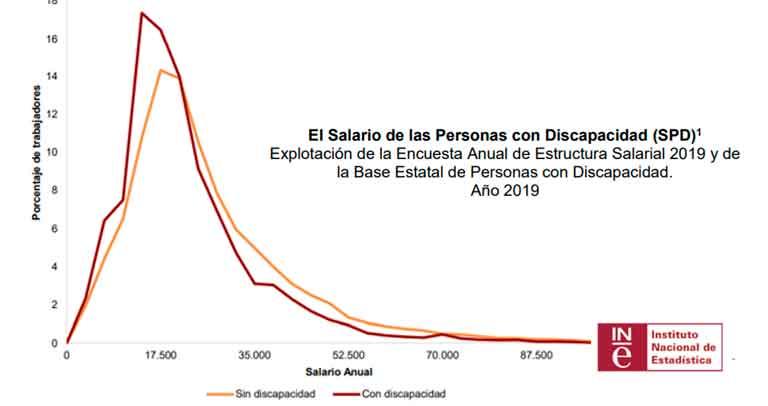 Tabla general sobre el salario de las personas con discapacidad